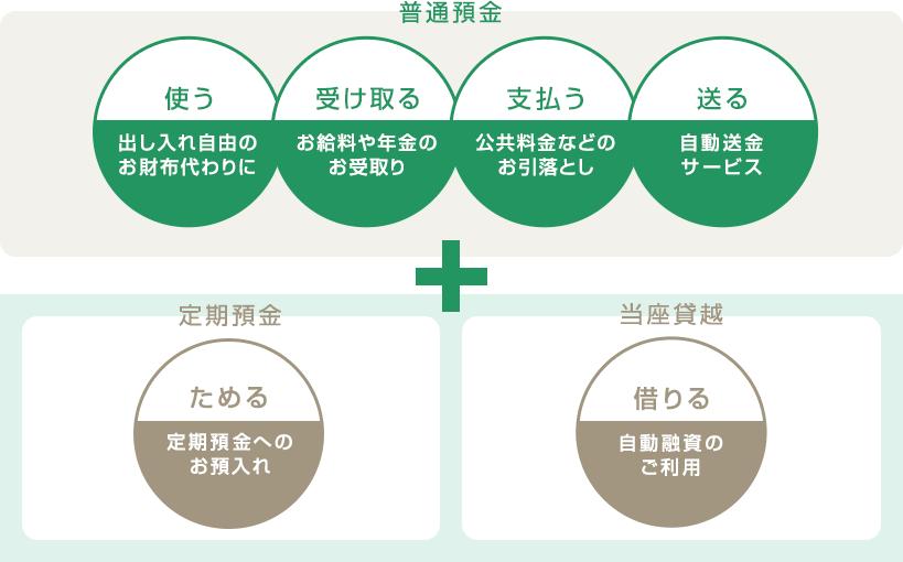 総合口座|運用する・ためる|名古屋銀行